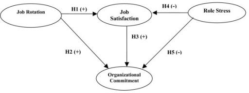 Conceptual framework of the relationship among job rota