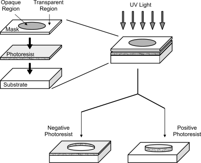 Process of photolithography. A mask with opaque regions