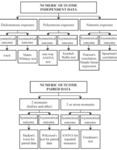 Flowchart for selecting  statistical test numerical outcomes also numerica open  rh openimh