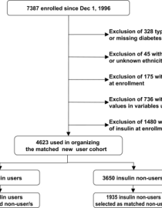 Patient flow chart adjusted for use of insulin during follow up period and also open  rh openimh