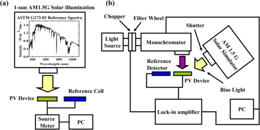 f3-ijms-12-00476:High Photoelectric Conversion Efficiency