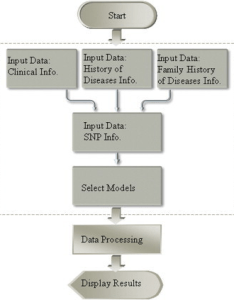 Web application flowchart for the early prediction system also syst open  rh openimh