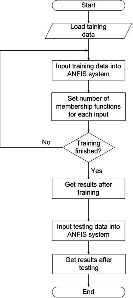 Flowchart of ANFIS for predicting the growth rate of Le