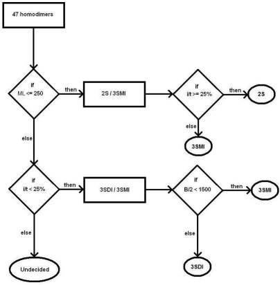 A flowchart describing the decision tree model is given