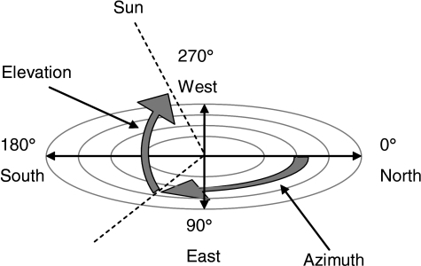 sun diagram elevation 1971 vw beetle starter wiring azimuth and angle of the open i