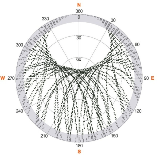 Sky plot as a polar plot of all GPS satellites recorded
