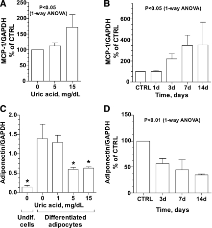 Effect of uric acid on the mRNA expression for MCP-1 an