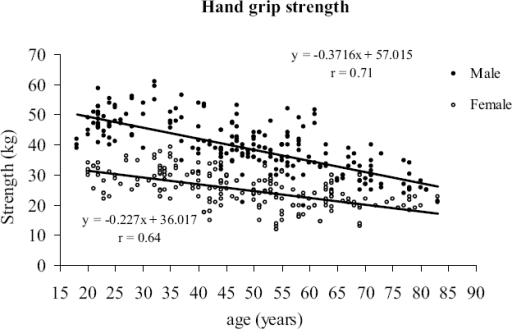 Deterioration of hand grip strength with age (cross-sec