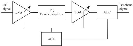 Block diagram of the nanoLOC receiver chain with automa