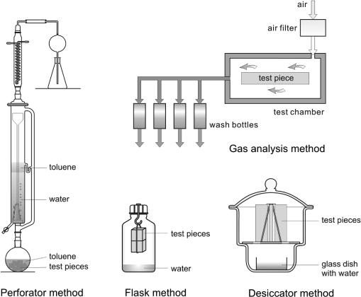 Standardized laboratory methods (perforator, gas analys