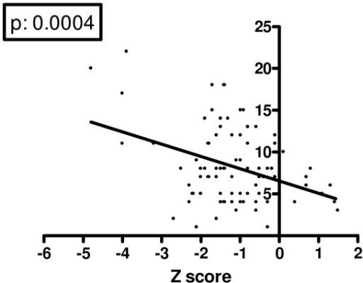 Correlation between lumbar spine Z score and Crispin