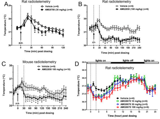 Effects of TRPM8 antagonists on body temperature (Tb) i