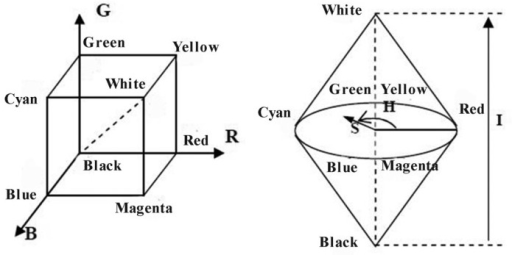 Schematic of the RGB color model (Left) and HSI color m