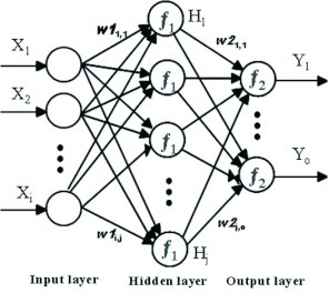 A typical three-layer feed-forward Multi-Layer Perceptr