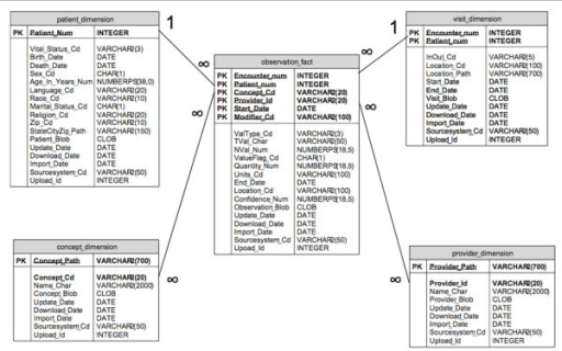 Figure 2:Evaluating the informatics for integrating