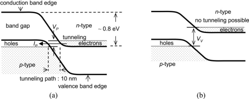 (a) The energy diagram of the Esaki diode at Vp indicat
