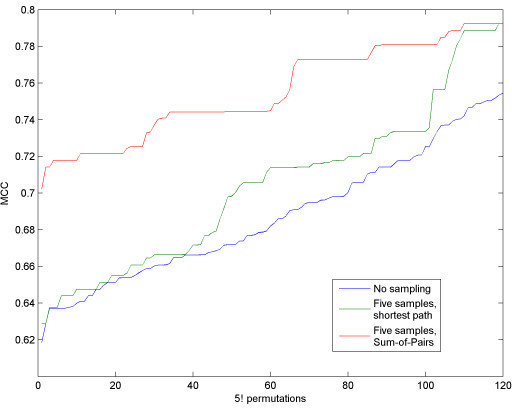 Shortest path vs. Sum-of-Pairs. The graph shows the MCC