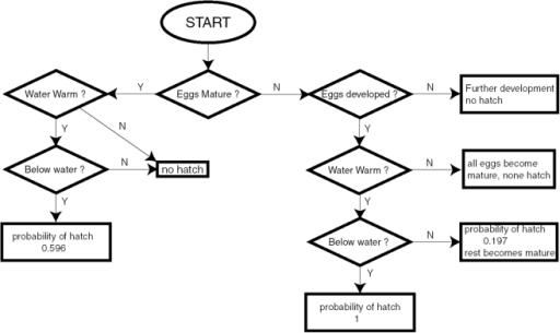 Algorithm for the determination of egg hatch probabilit