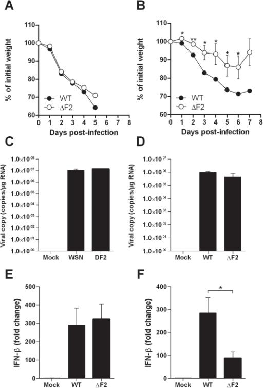 Effect of PB1-F2 expression on pathogenicity during IAV