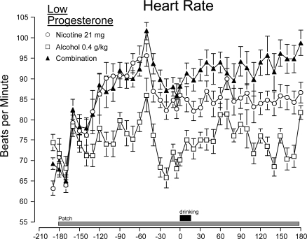 Time course of heart rate by drug condition (means ± s