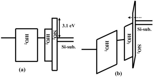Schematic energy band diagram of VARIOT memory device