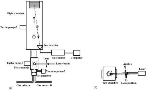 Schematic diagram of the laser breakdown time-of-flight