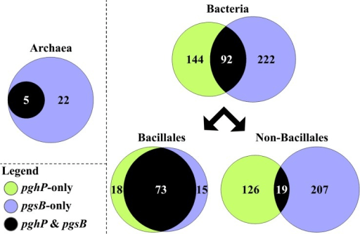 venn diagram of bacteria and archaea pressure temperature phase for water relative distribution pghp in g open i genomes with respect to pgsb the