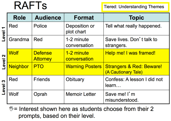 Rafts Differentiated For Learner Success Opening Paths
