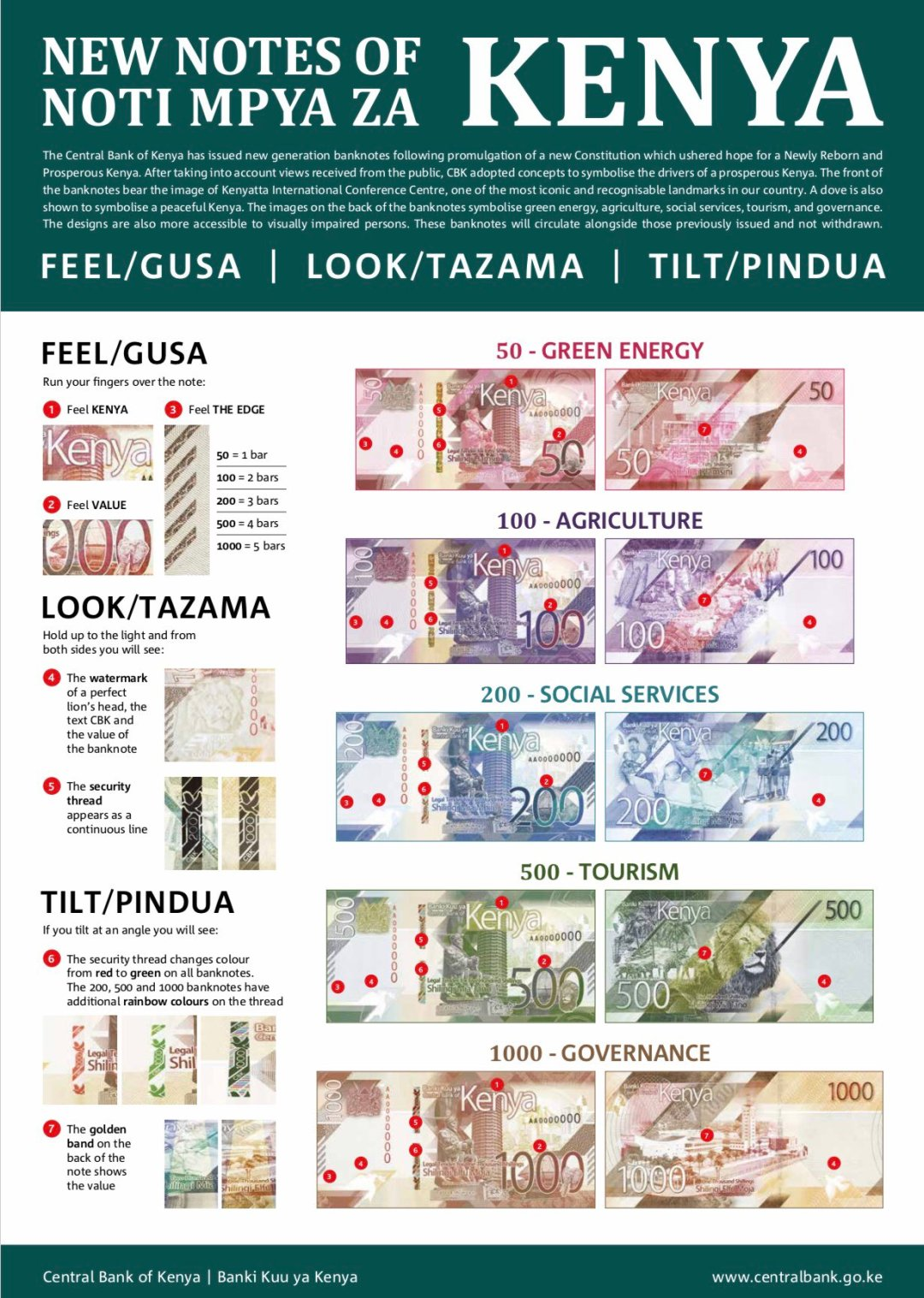Pictured of the new notes and description of the features