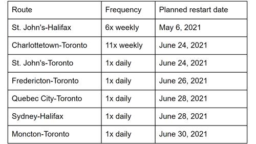 WestJet schedule