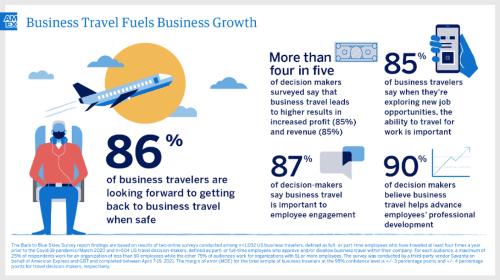 Amex Business Traveller Survey 1