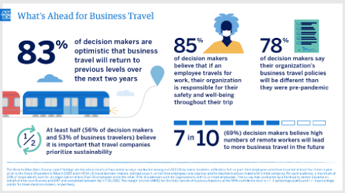 Amex Business Traveller Survey 2