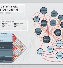 ajdacency matrix bubble diagram [ 1200 x 776 Pixel ]