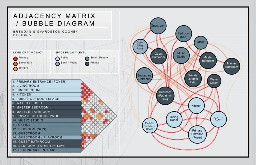 medium resolution of ajdacency matrix bubble diagram