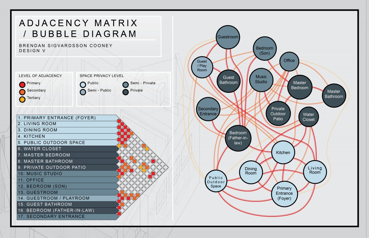 hight resolution of ajdacency matrix bubble diagram