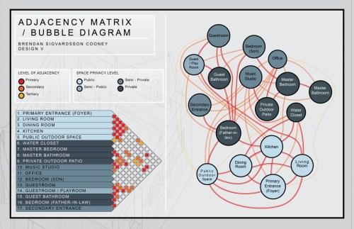 small resolution of ajdacency matrix bubble diagram