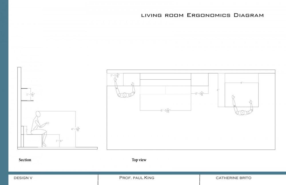 medium resolution of ergonomic diagram bd ergonomic diagram lv kitchen ergonomicks
