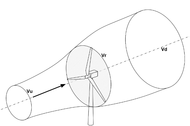 Optimizing an Actuator Disk Model to Find Betz Limit for