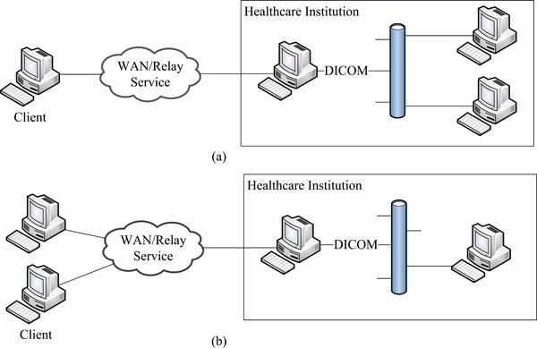 A Framework for Integration of Heterogeneous Medical