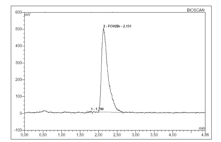 Figure 2. Radio-chromatogram showing purity of [18F]FCH2Br