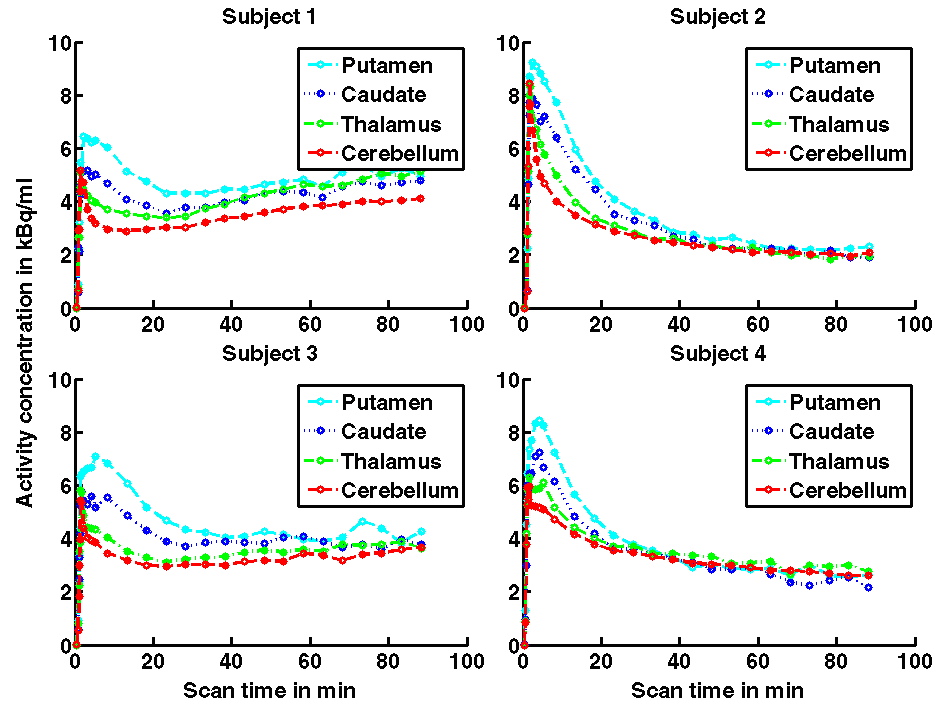 Figure 4 shows a graph of tissue time-activity curves of the four scanned subjects for adenosine A2A receptors