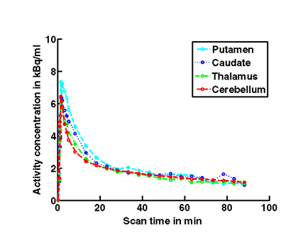Figure 1c: full blockade shown for 50 mg at 6 hours post dose). A rainbow color map scale has been applied to all PET add images ranging from black (0 kBq /cm3) to red/white (5.3 kBq /cm3).