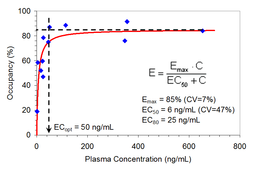 Figure 2. Relationship between A2a Receptor Occupancy in the Putamen Region of the Brain and Plasma Preladenant Concentrations (n= 12).