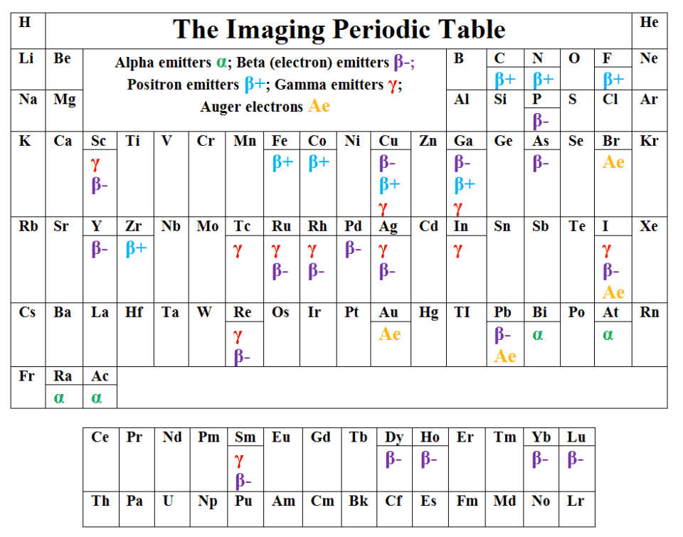 Table 2: The Imaging Periodic Table.