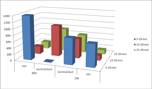 Figure 3. Quantitative results in the eyes and lacrimal ducts at different imaging intervals.