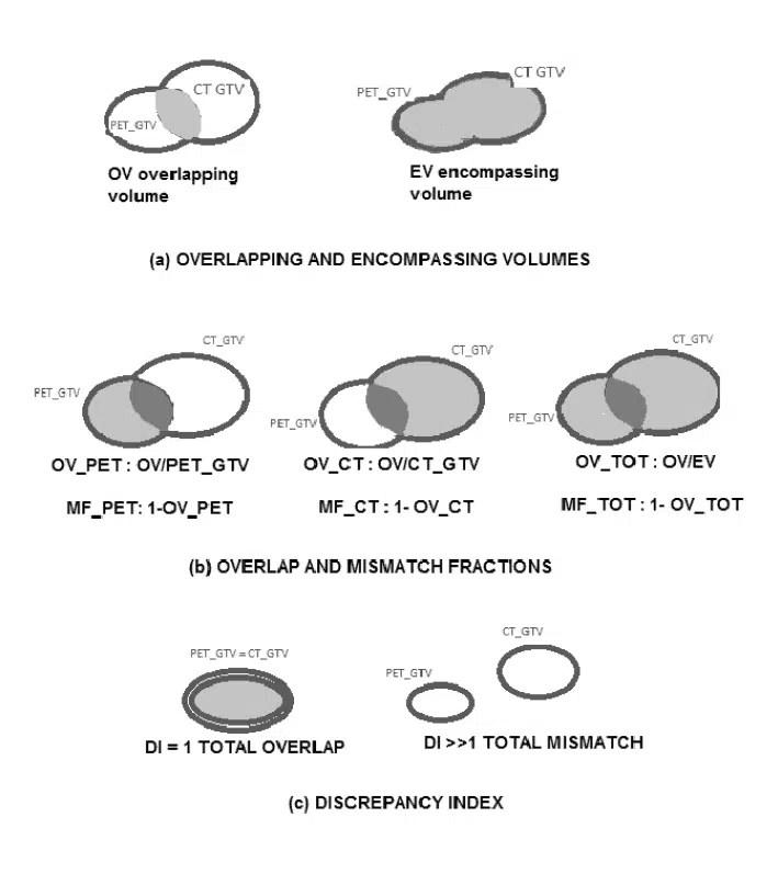 Figure 1. PET/CT and CT volume analysis.