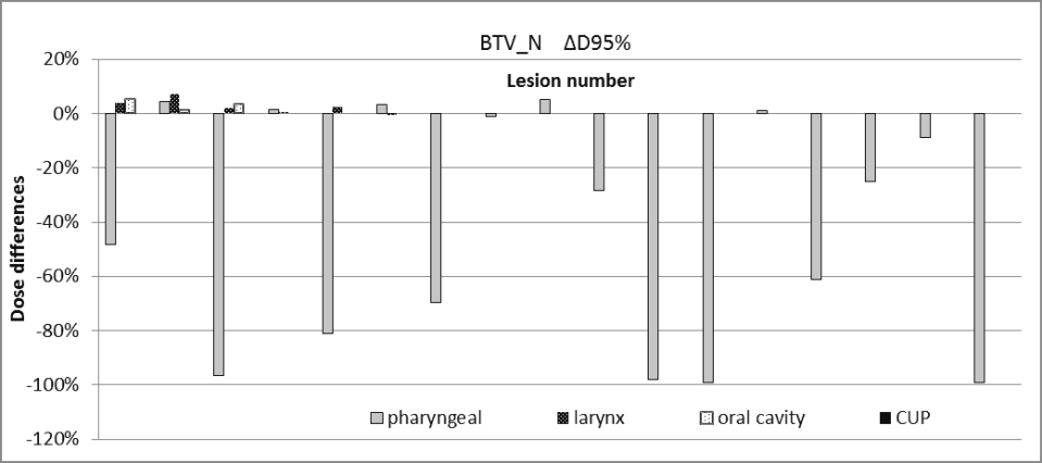 Figure 4. Dose differences for BTVN.