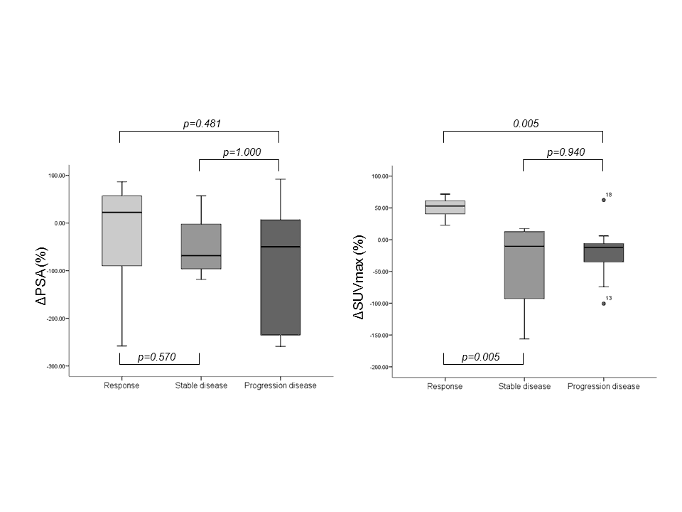 Figure 3. Charts showed the relationships between clinical response and change in PSA value (left) and between clinical response and change in SUVmax (right).