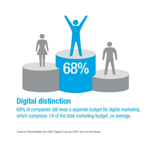 Digital Marketing Budget - CMO Spend Survey 2015 - Digital Distinction