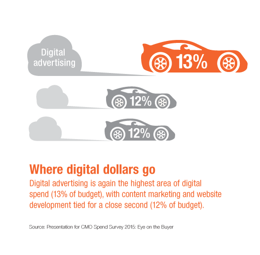 Digital Marketing Budget - CMO Spend Survey 2015 - Where Digital Dollars Go